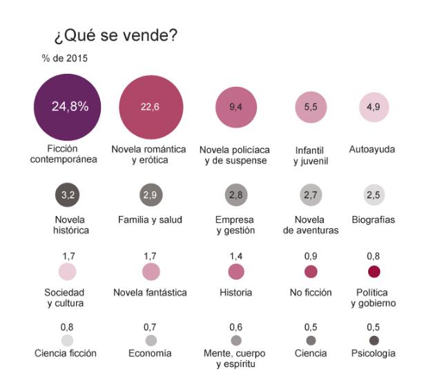 noticias_imagen_informe-anual_grafic_que-se-vende